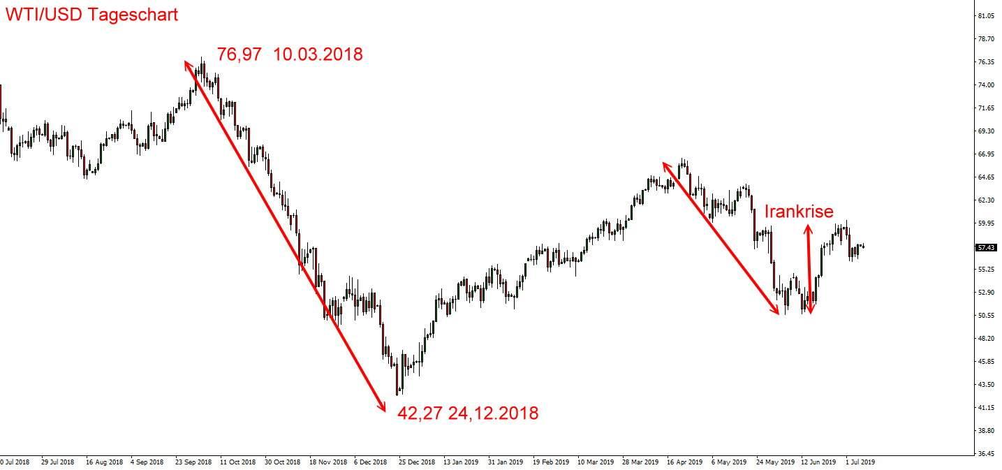 Ölpreis Chart