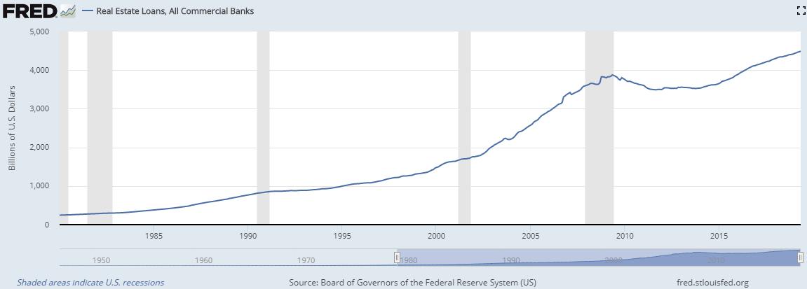 USA Immobilienkredite