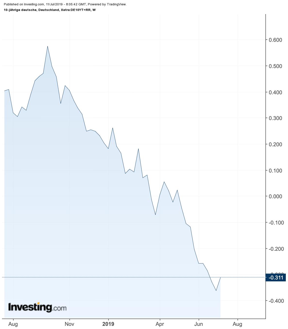 Anleihemarkt Wahnsinn - 10 Jahre Bund Rendite freier Markt