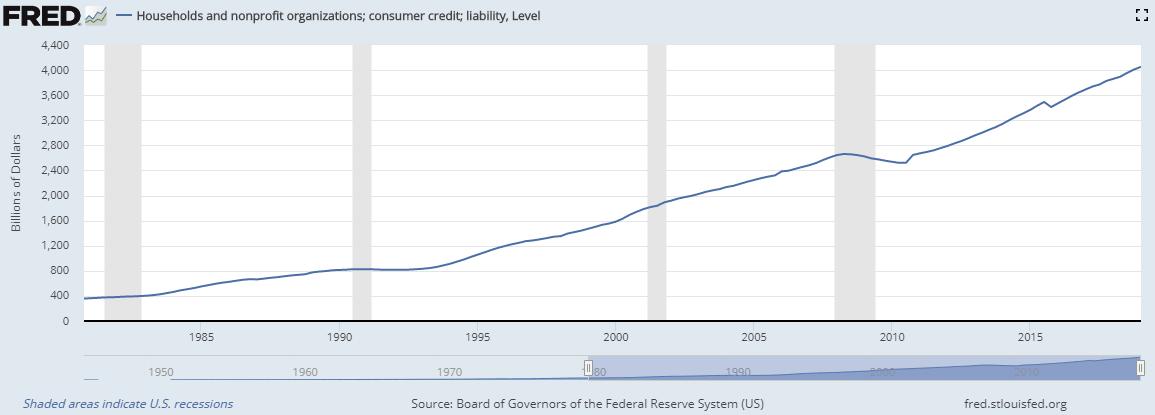 USA Konsumentenkredite