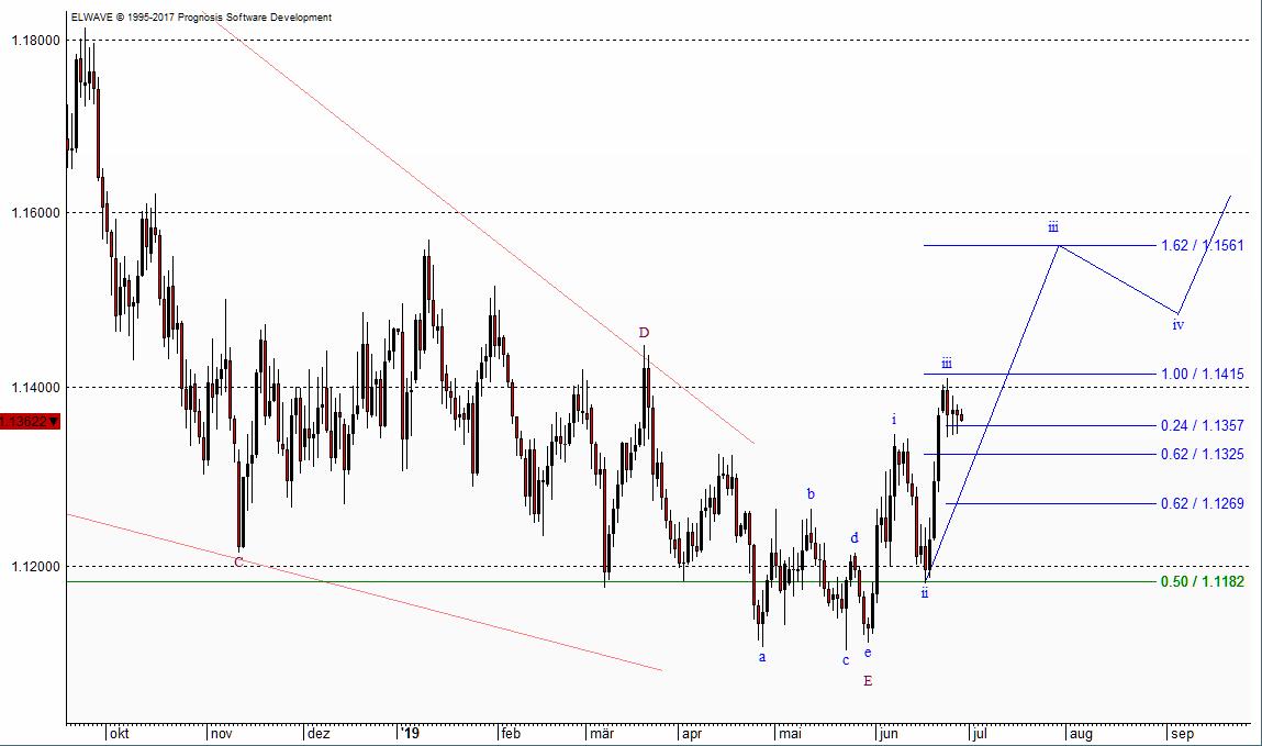 Der Aufwärtstrend des Euro wird anhalten