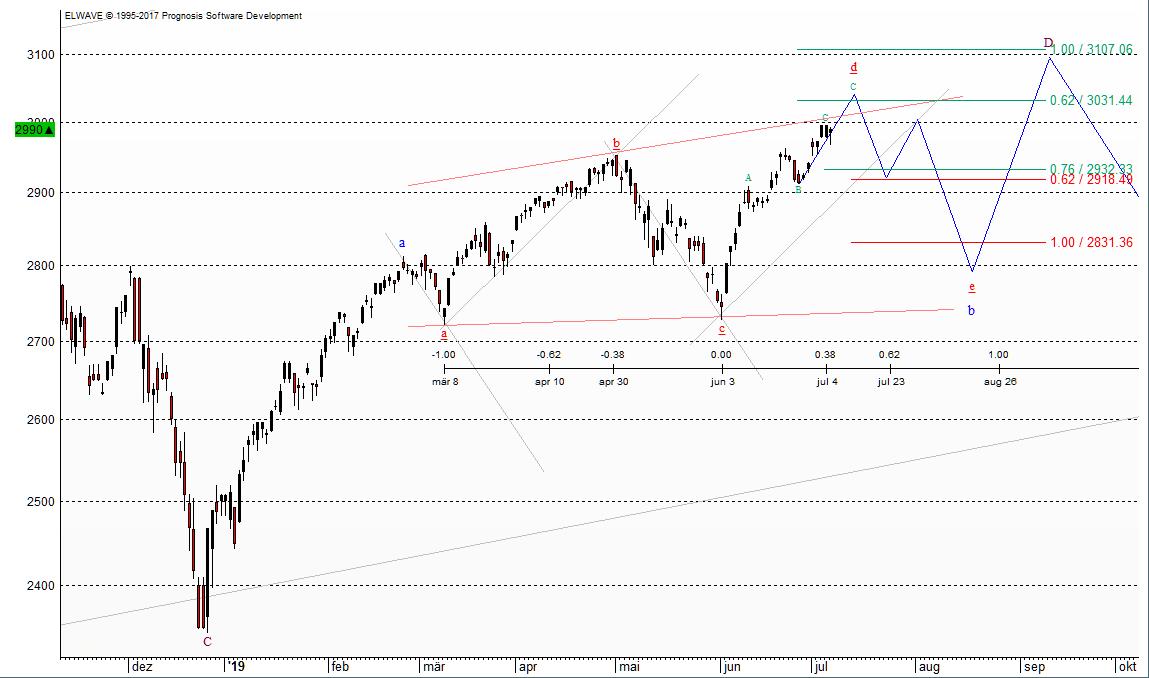 Die Perspektiven für den S&P 500