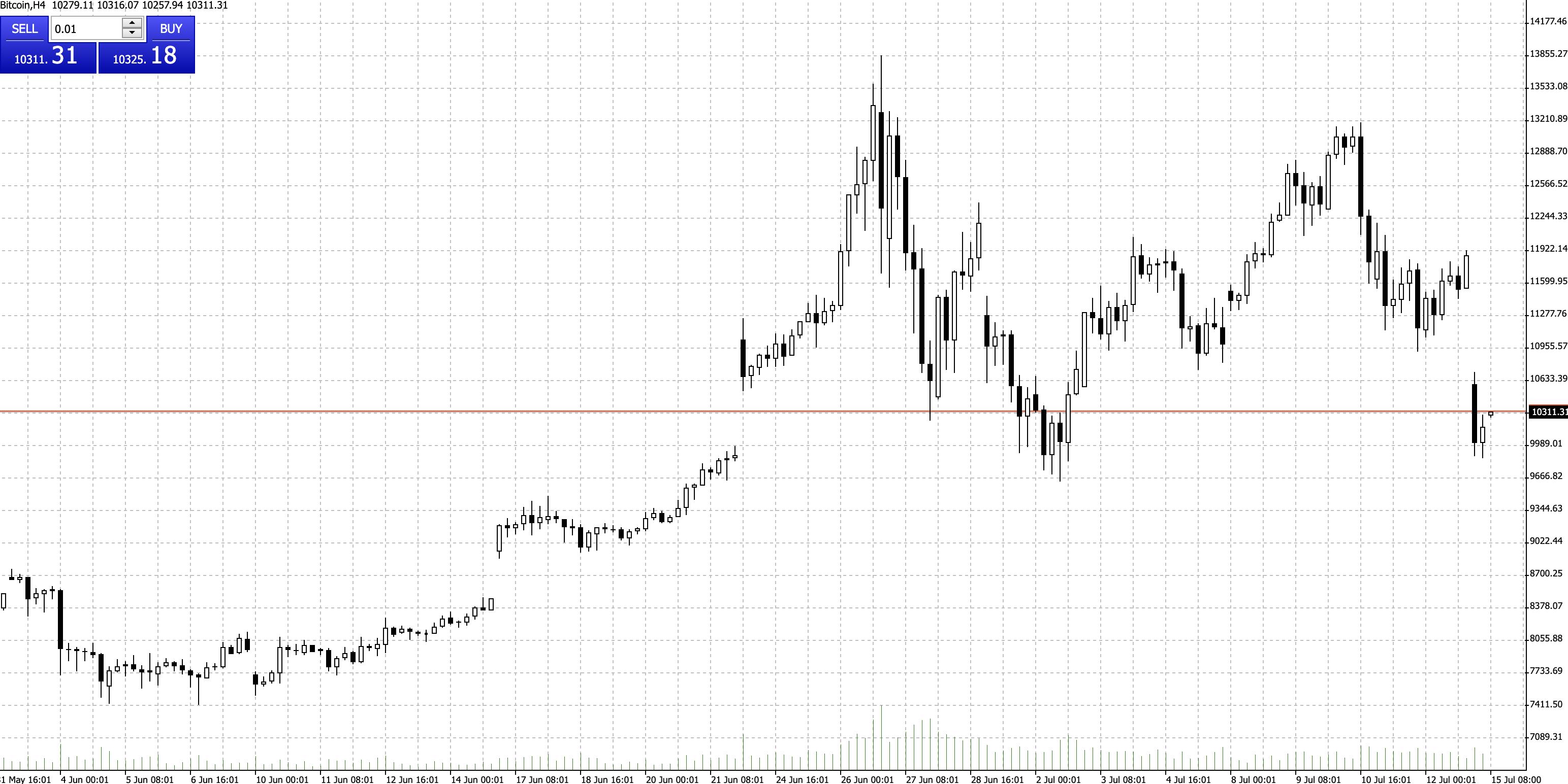 Bitcoin vs USD seit Mai