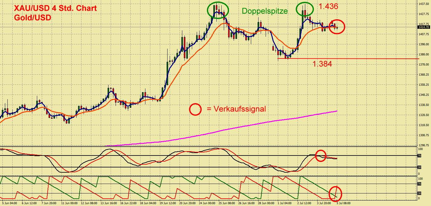 Gold Chart mit Trading-Infos