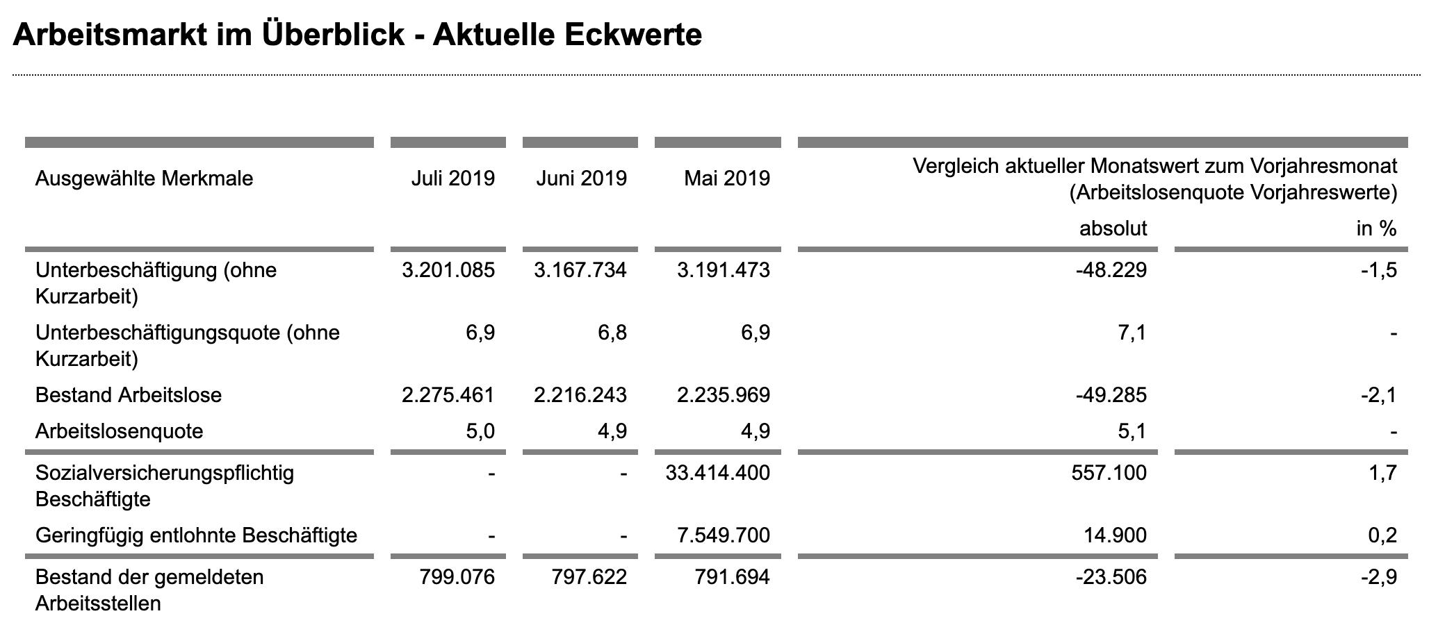 Arbeitsmarkt aktuelle Zahlen