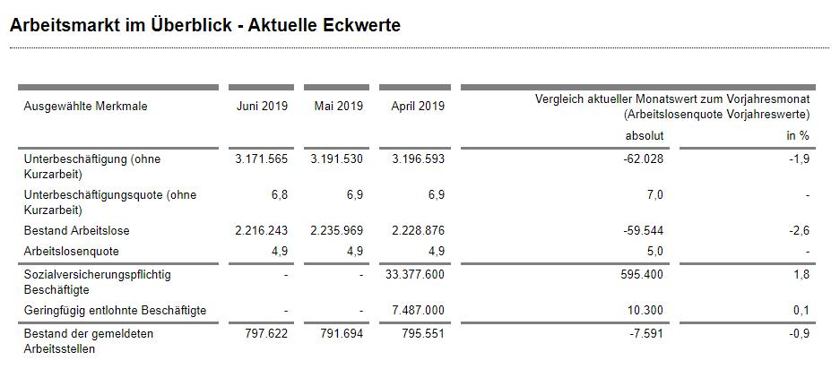 Arbeitsmarkt Juni Details