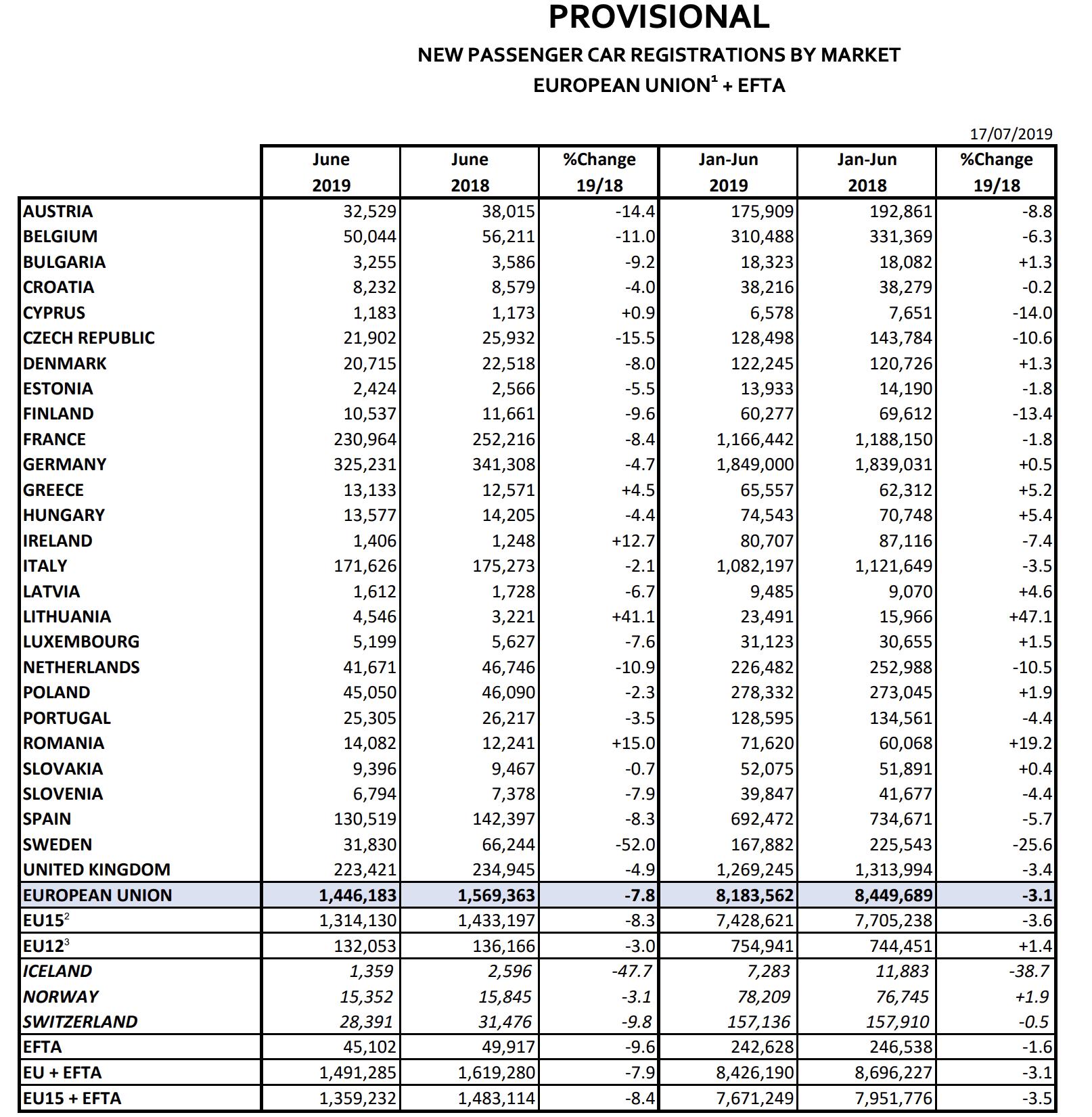Autozulassungen EU Juni