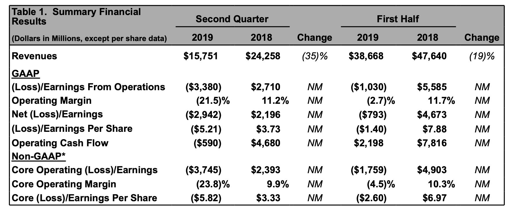 Boeing-Quartalszahlen Details
