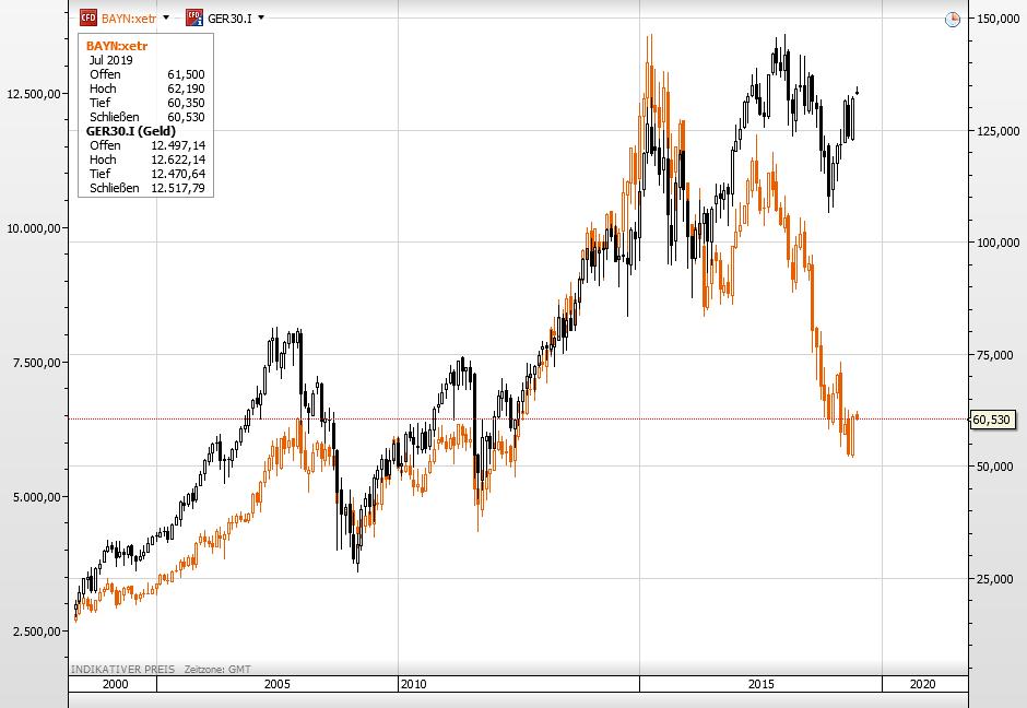 Bayer-Aktie im Langfrist-Vergleich mit dem Dax