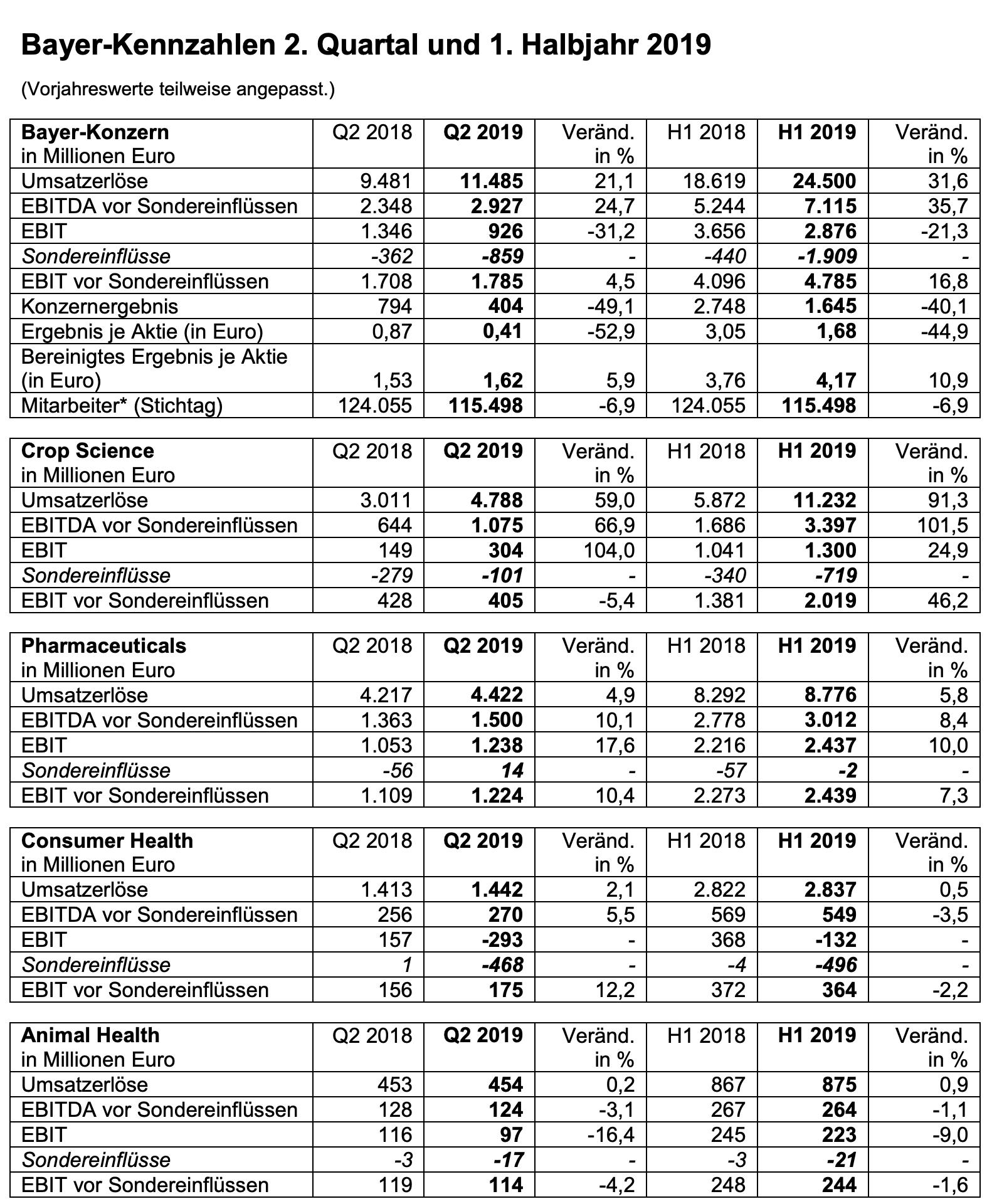 Bayer-Quartalszahlen