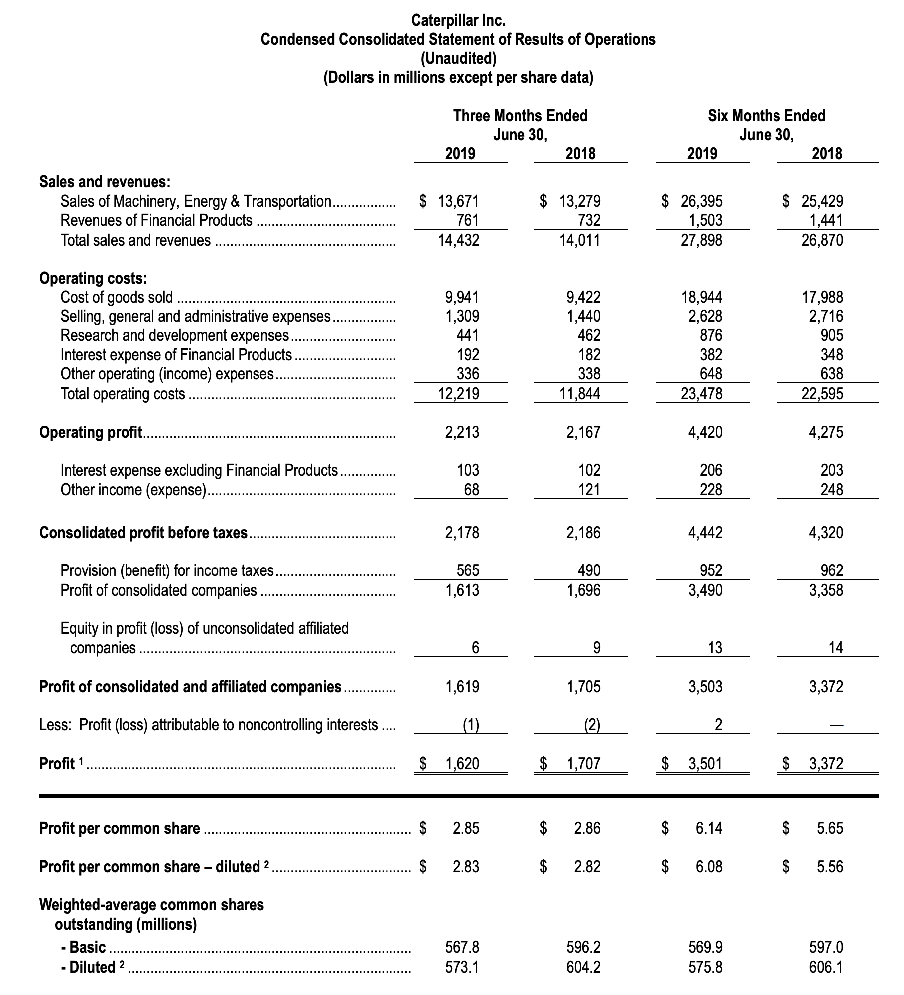 Caterpillar-Quartalszahlen