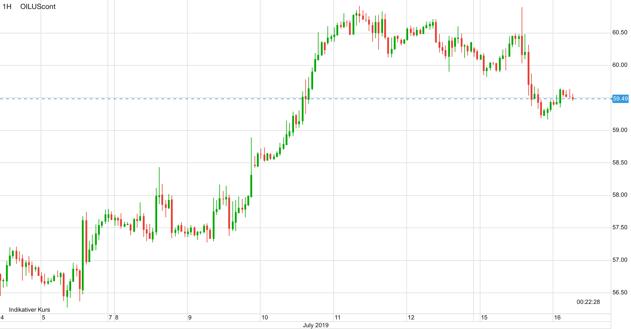 Ölpreis Verlauf in den letzten Tagen