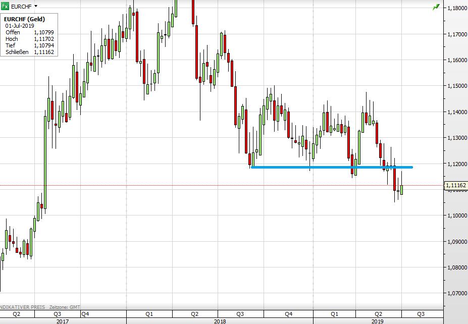 Euro vs Schweizer Franken seit 2017