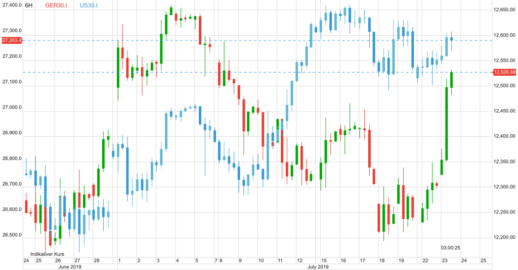 Marktbericht Dax