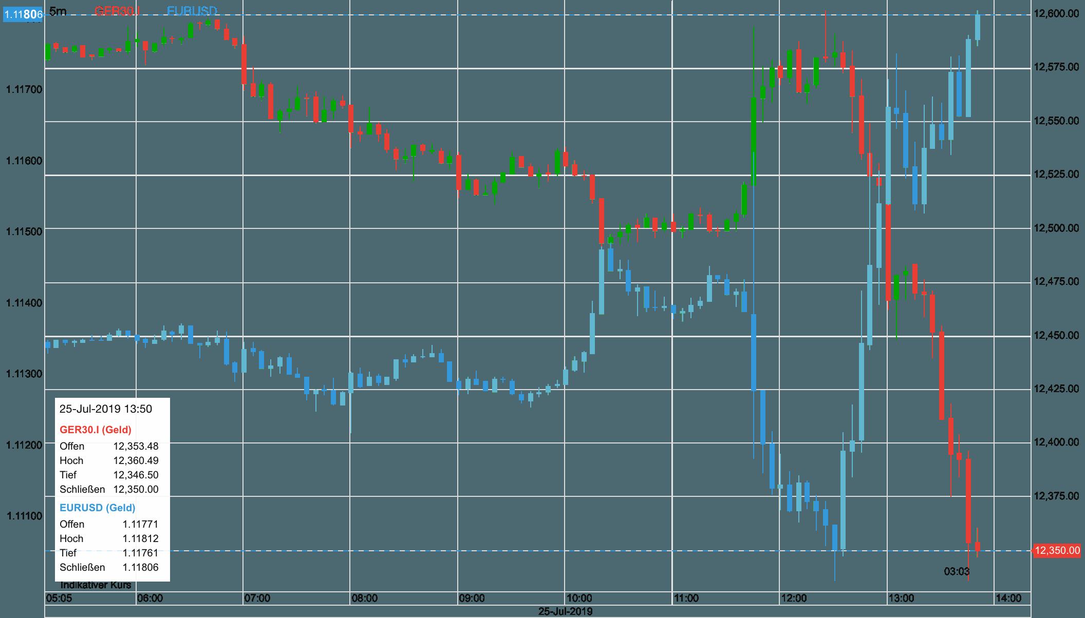 Dax vs Euro nach EZB