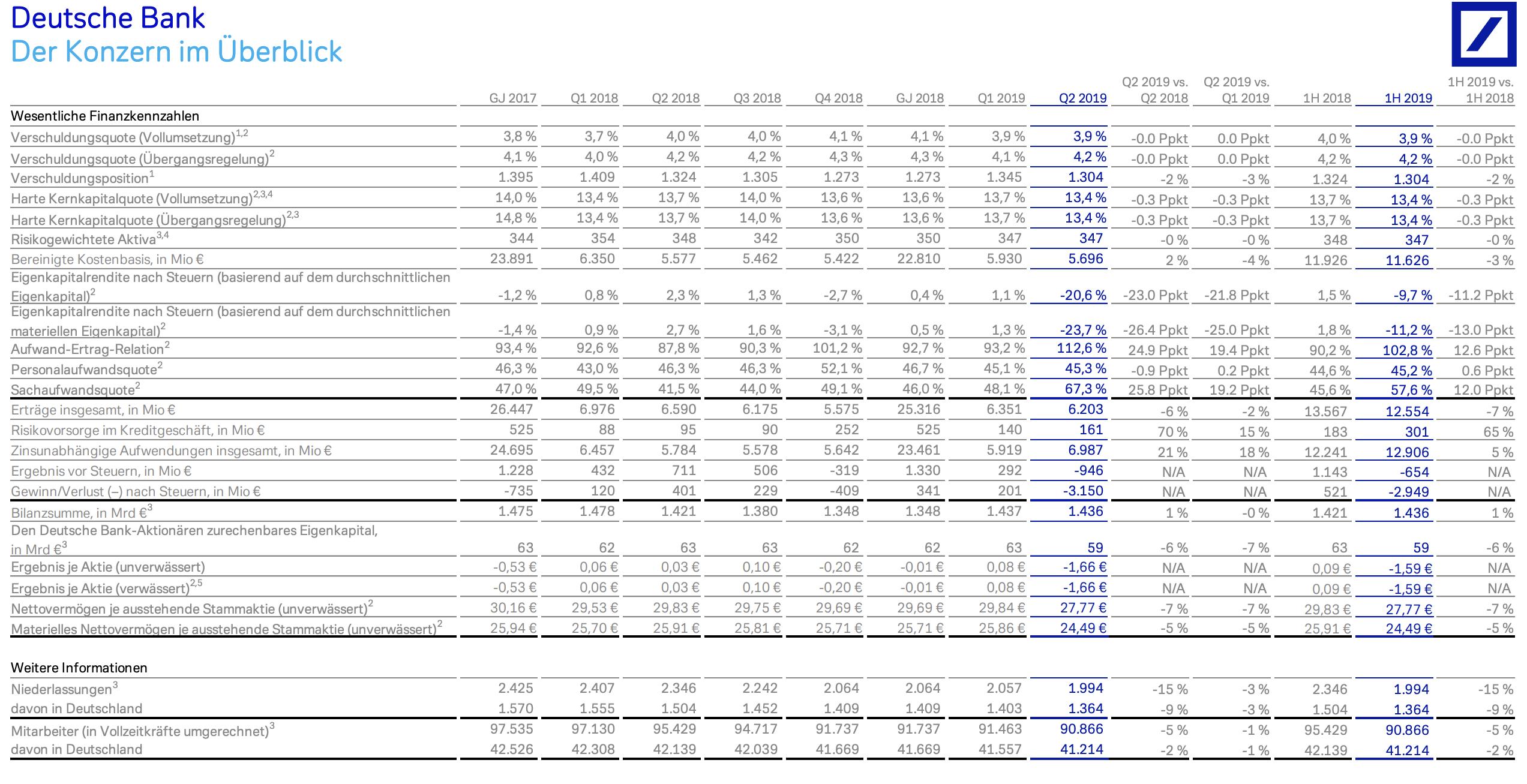 Deutsche Bank-Finanzkennzahlen