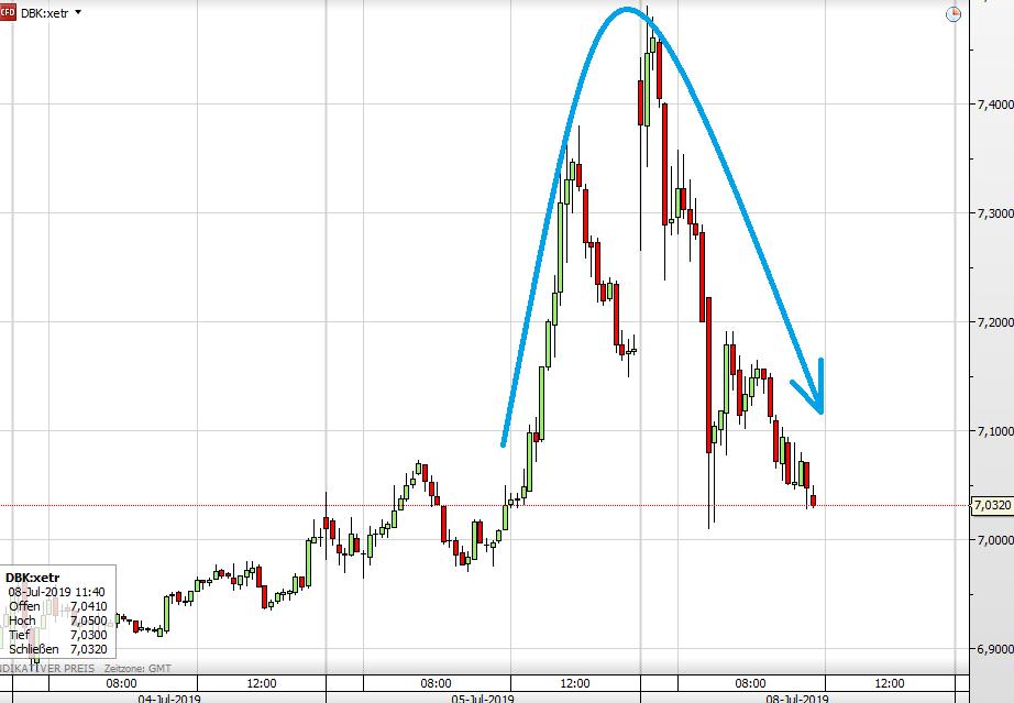 Deutsche Bank-Aktie seit Donnerstag