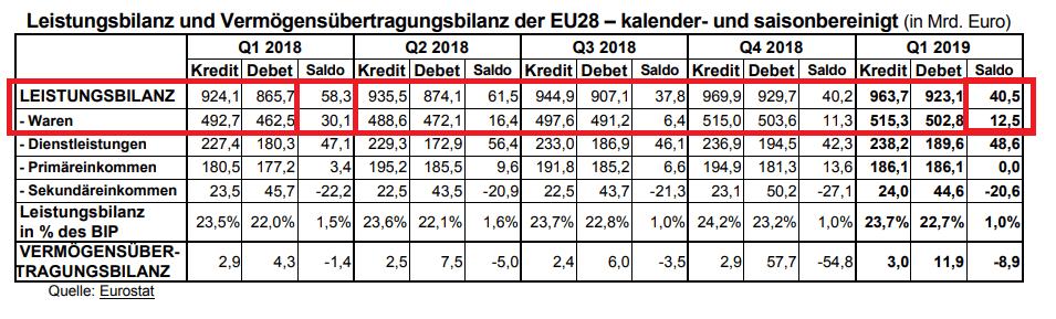 Leistungsbilanzüberschuss sinkt deutlich - EU-Statistik
