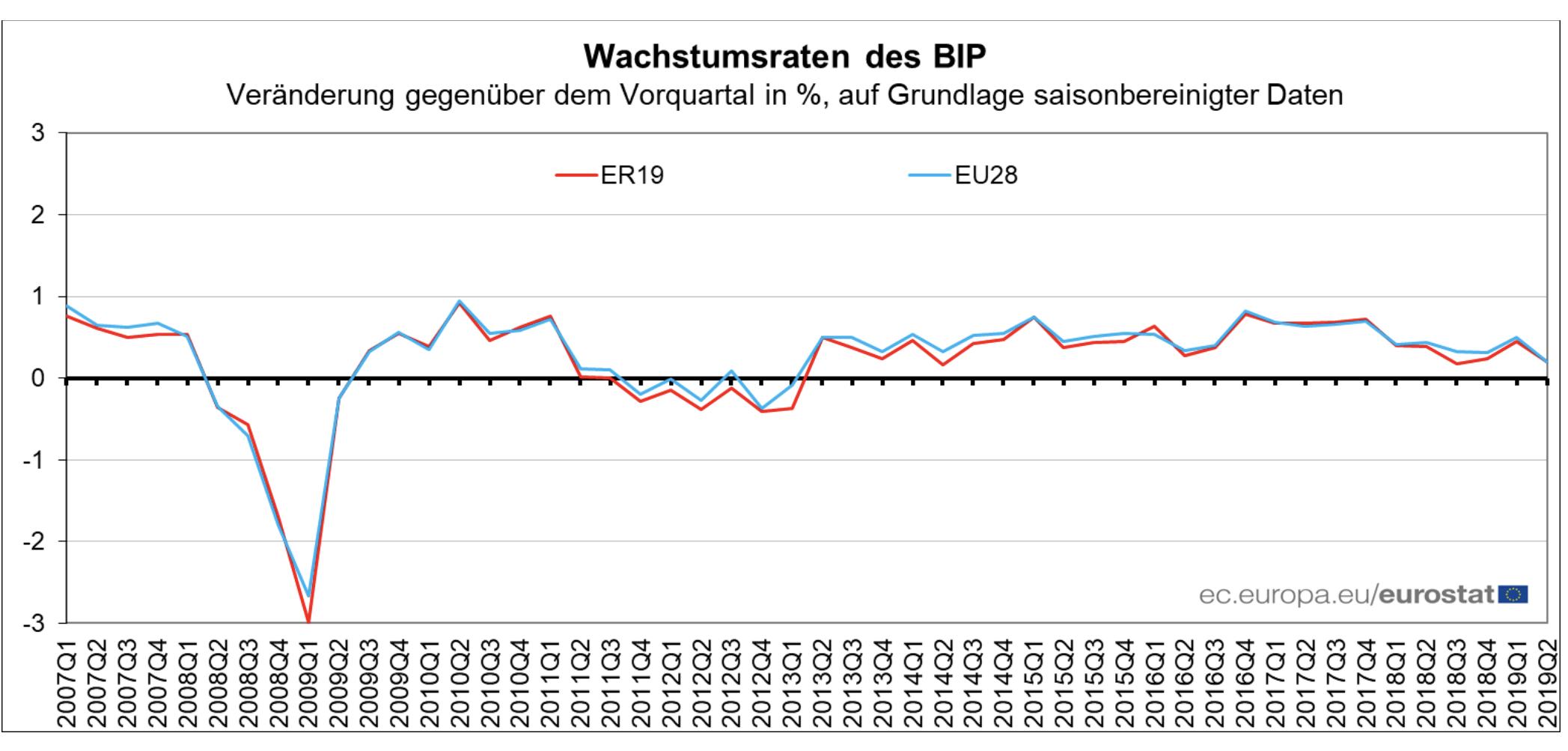 Konjunktur - EU BIP