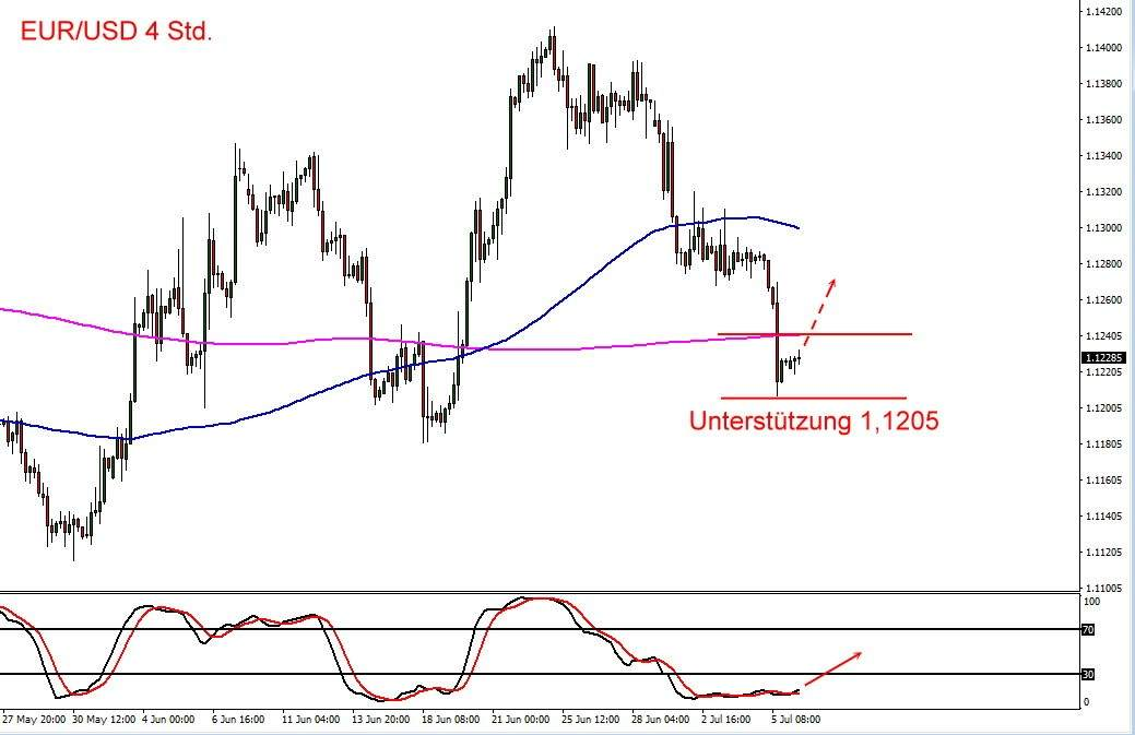 EUR/USD im Chartbild