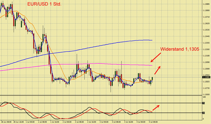 EUR/USD in Range