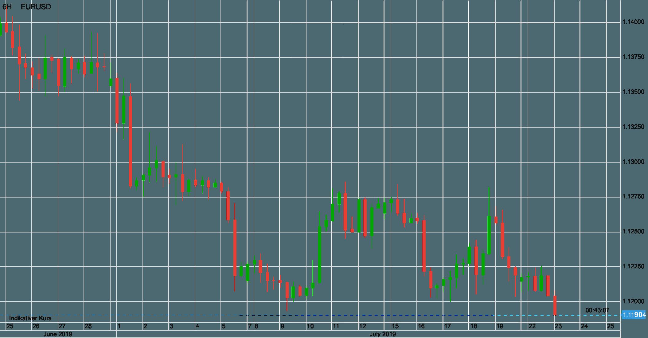 Schwacher Euro hilft dem Dax
