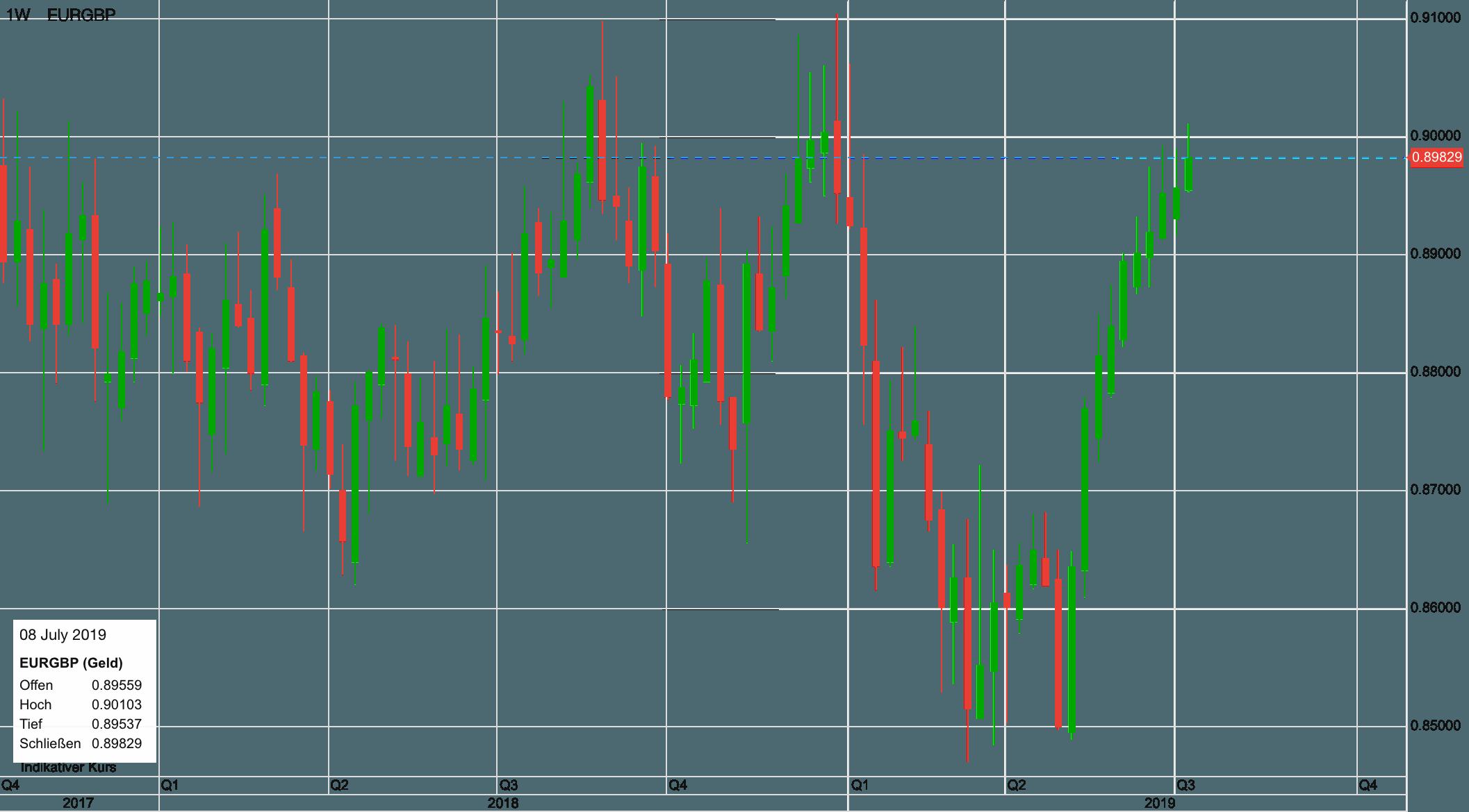 Euro Gegen Pfund