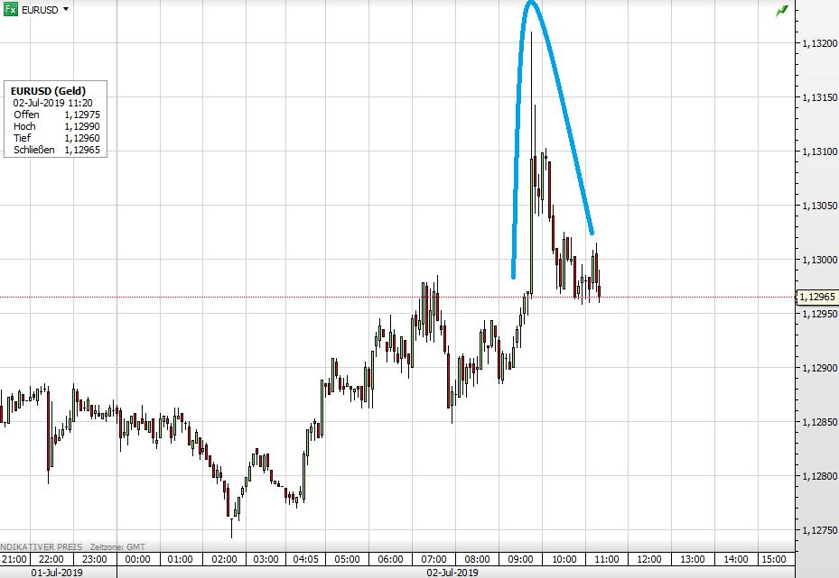Euro vs USD seit gestern Abend