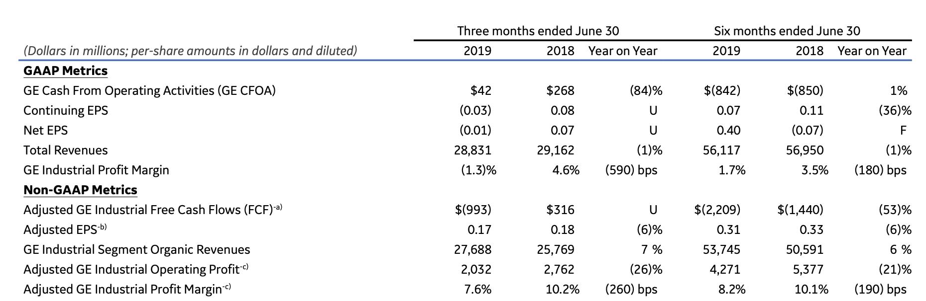 General Electric aktuelle Zahlen