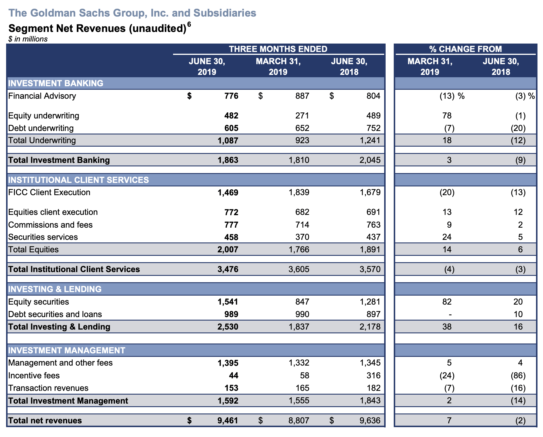 Goldman Sachs Q2