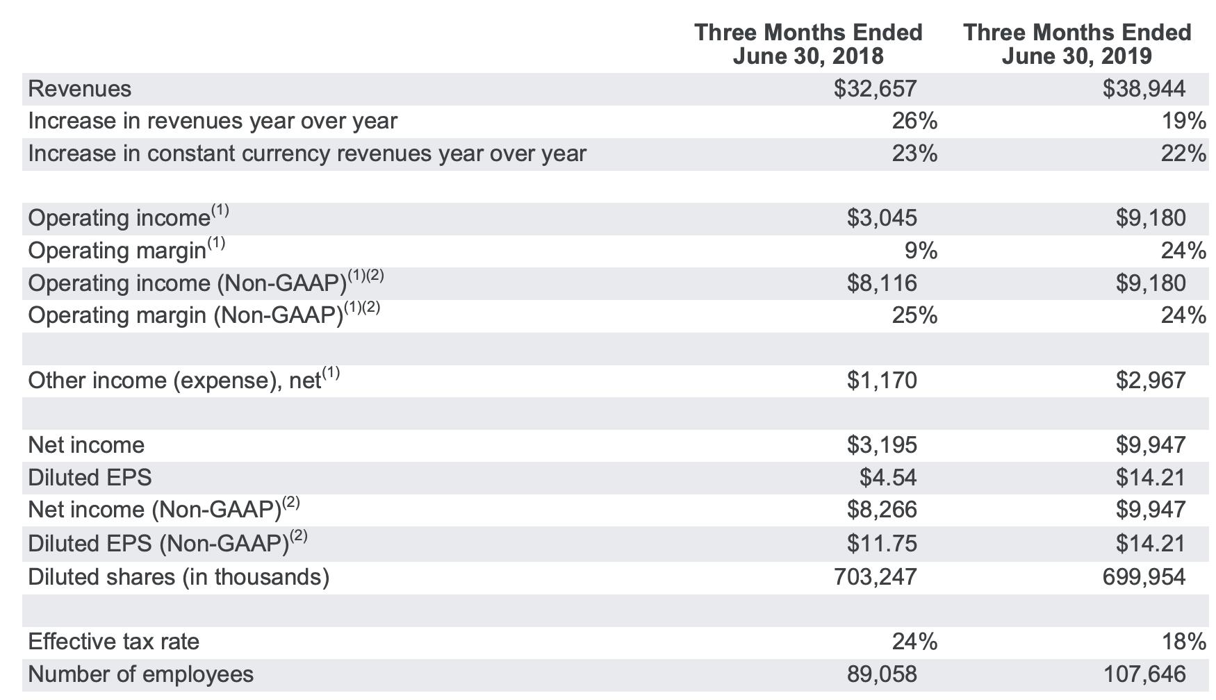 Alphabet-Quartalszahlen