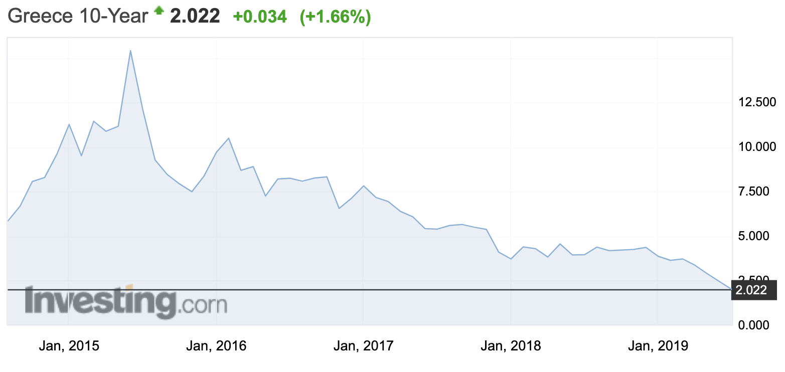 Anleihemarkt verrückt Griechenland