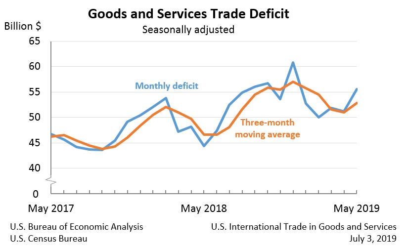 Defizit in der US-Handelsbilanz steigt weiter an