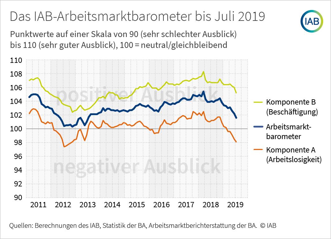 Arbeitsmarktbarometer Juli