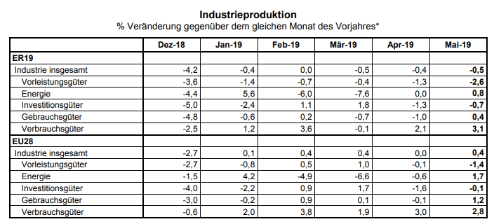 Industrieproduktion Eurozone und EU