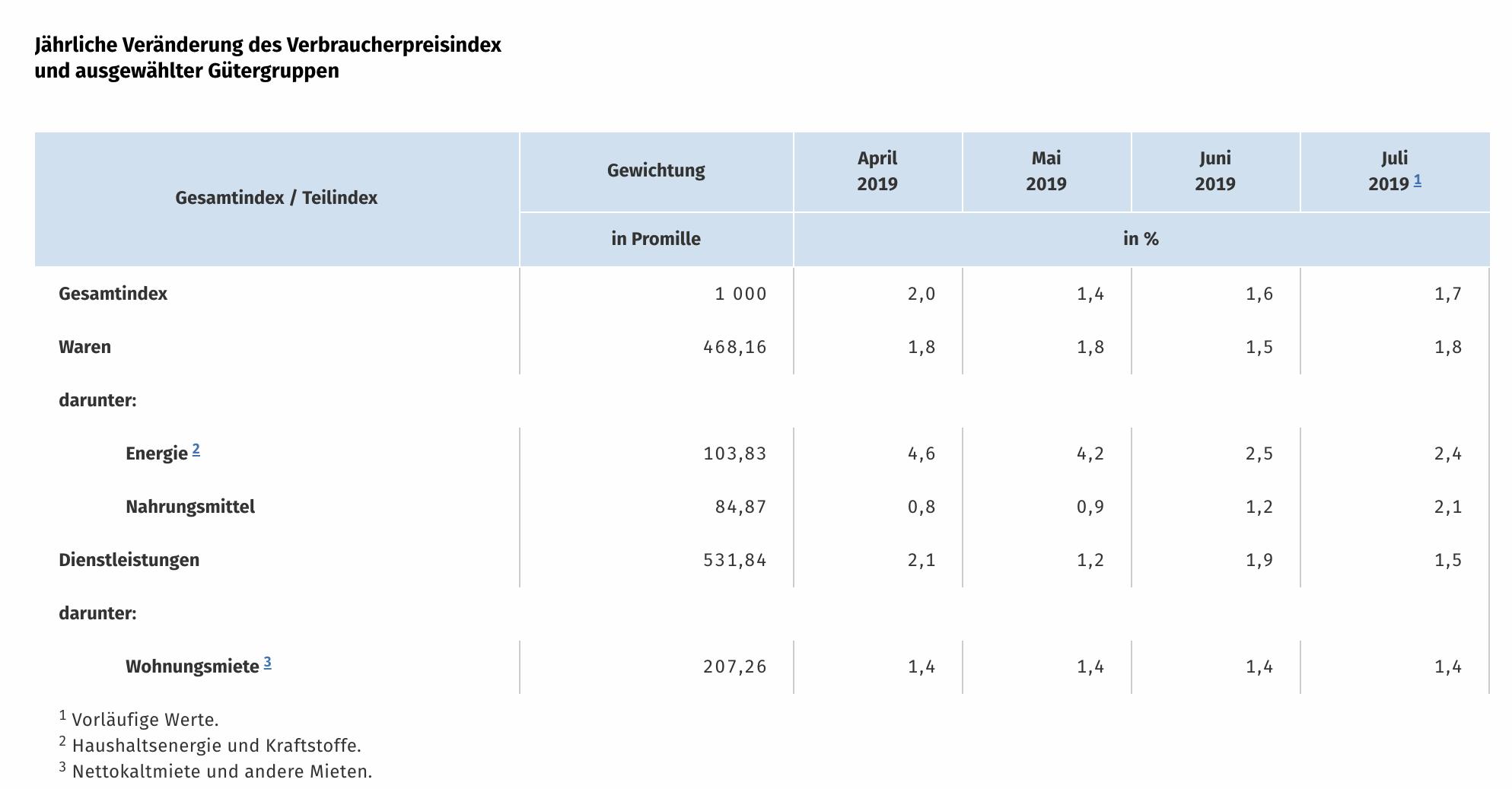 Verbraucherpreise Deutschland Juli