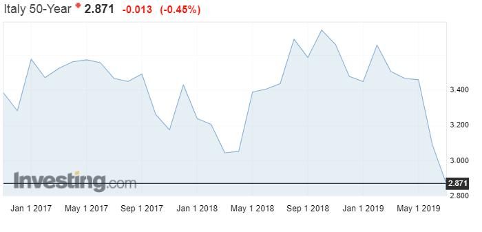 Italien 50 Jahre laufende Anleihe Chart