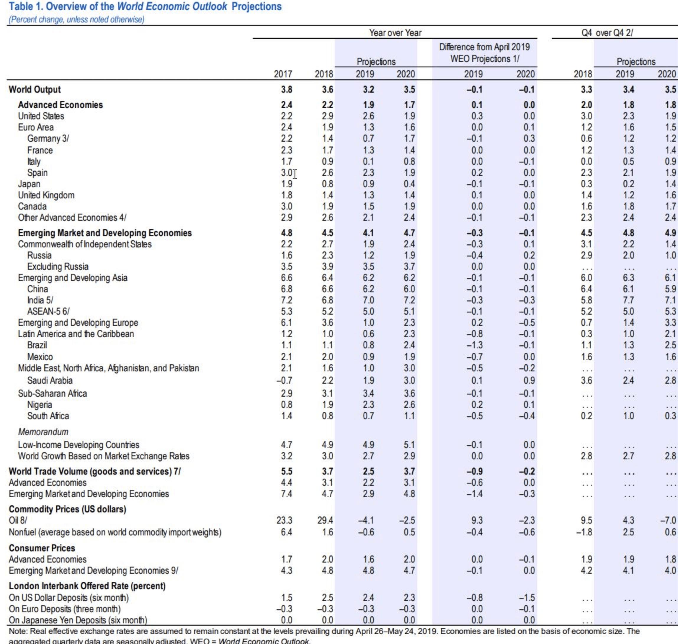 IWF Aussichten Veränderungen