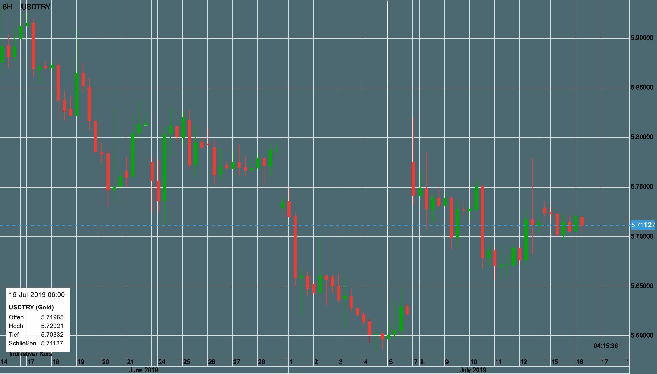 USD vs Türkische Lira seit Mitte Juni