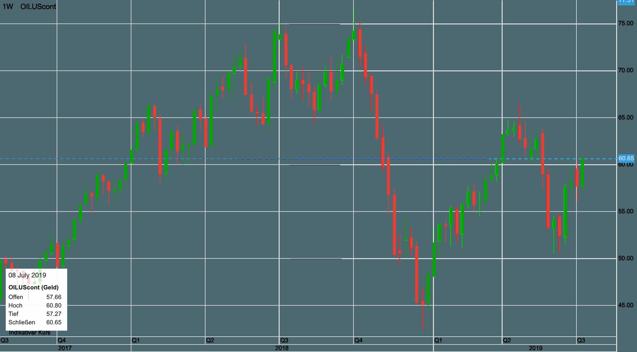 Ölpreis WTI seit 2017