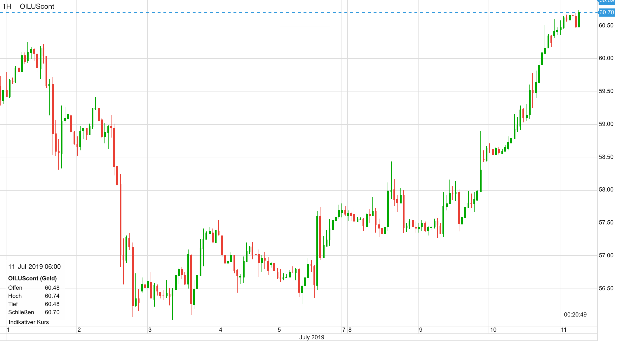 Ölpreis WTI seit dem 1. Juli
