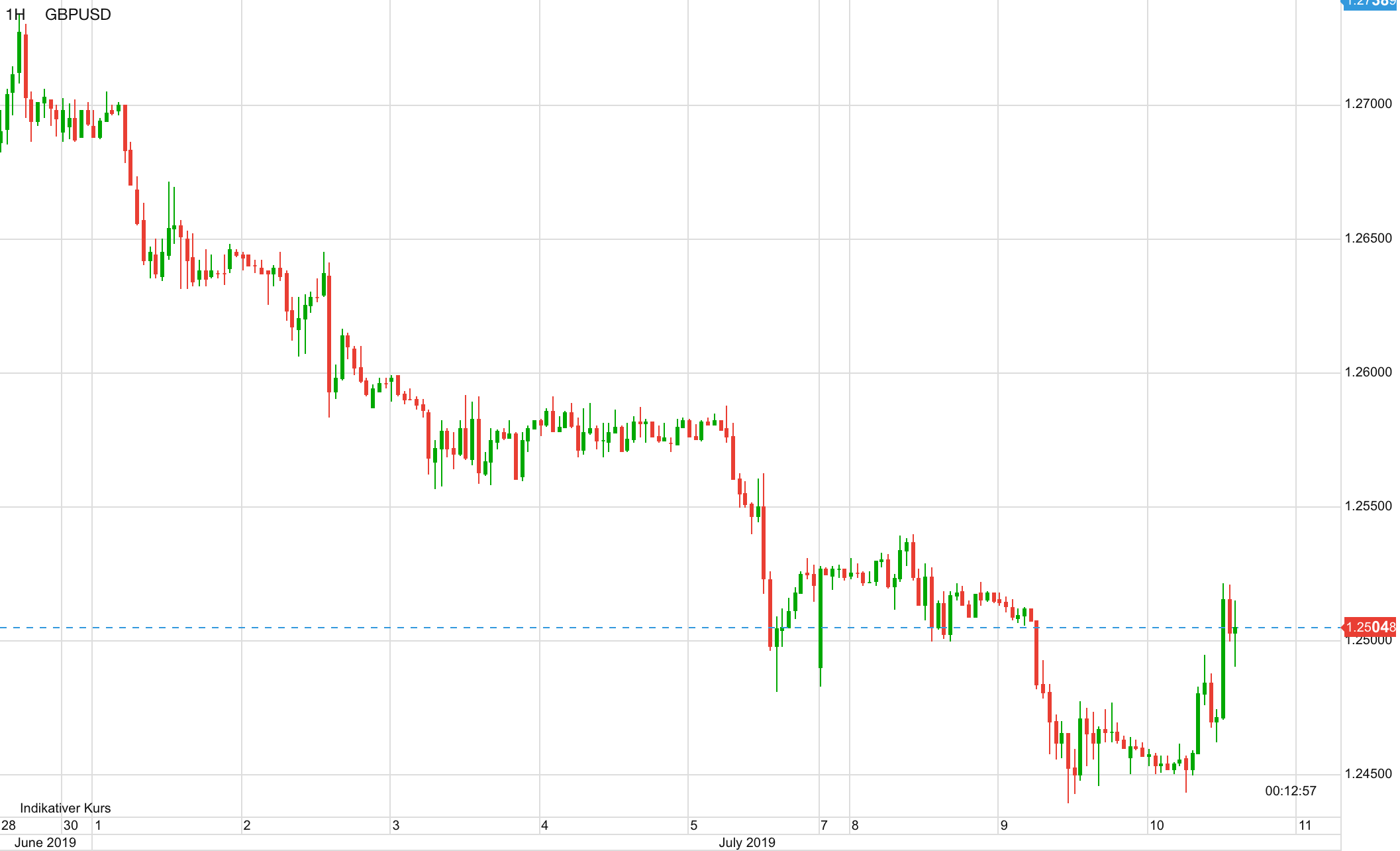 Pfund vs USD seit Ende Juni