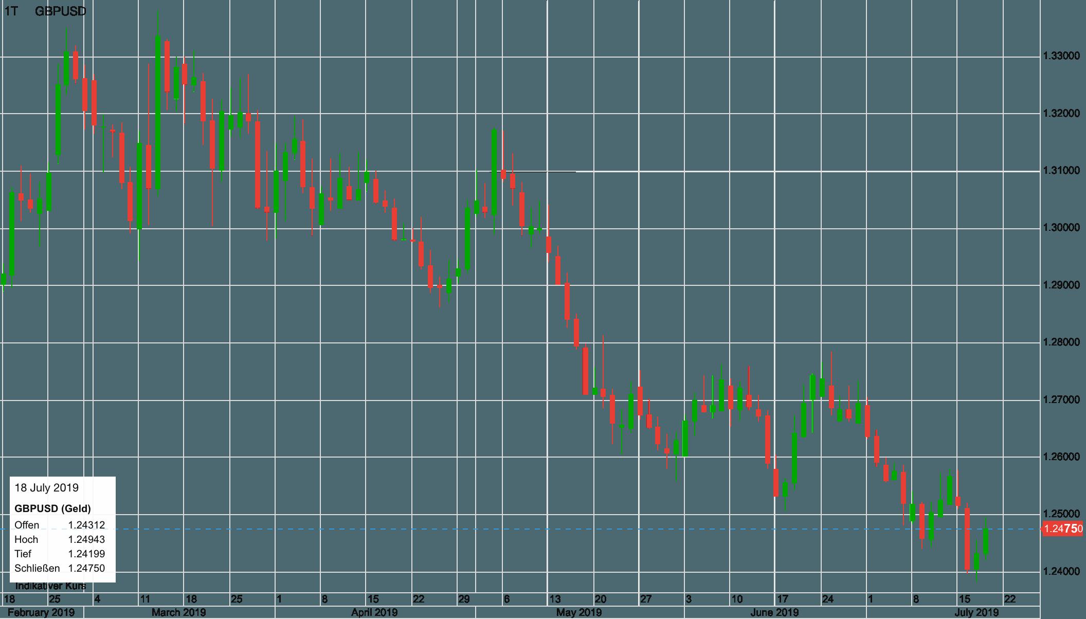 Pfund vs USD seit Februar