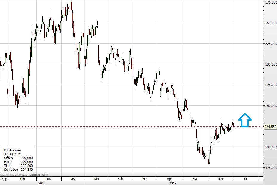 Tesla-Aktie seit Oktober 2018