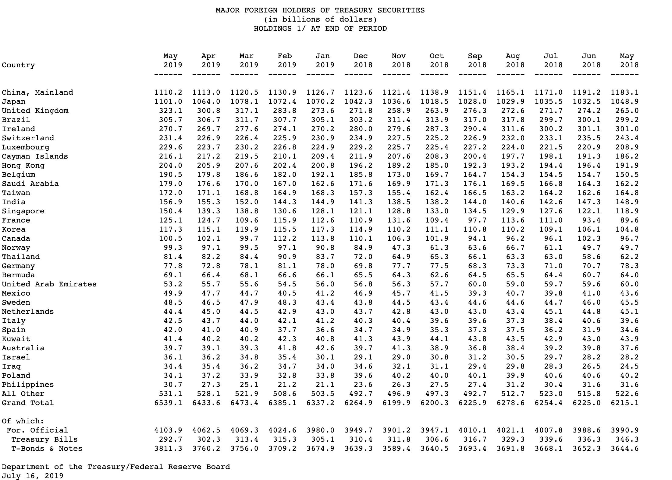 US Treasury-Liste - US-Staatsanleihen ausländische Halter Mai