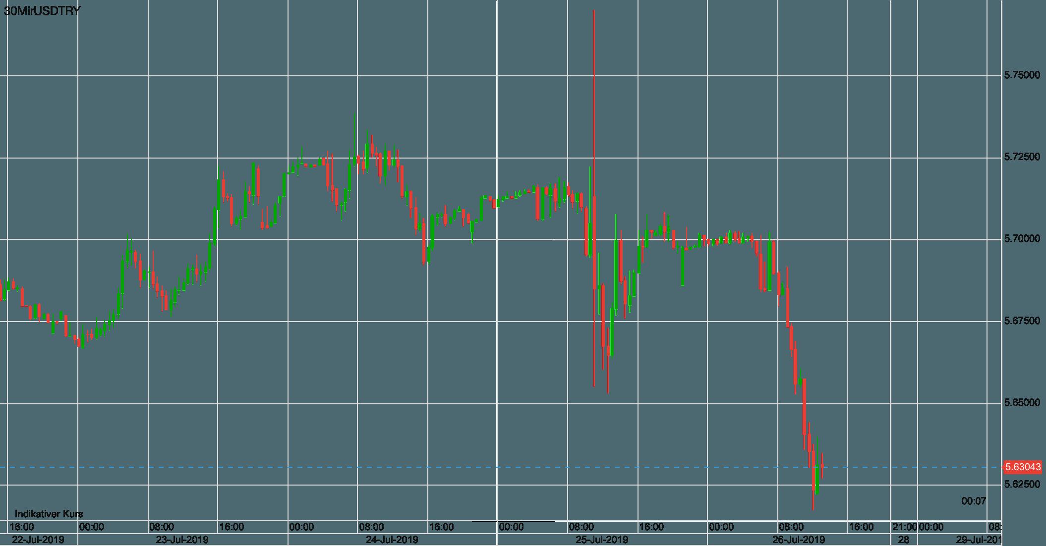 USD vs Türkische Lira seit Anfang der Woche