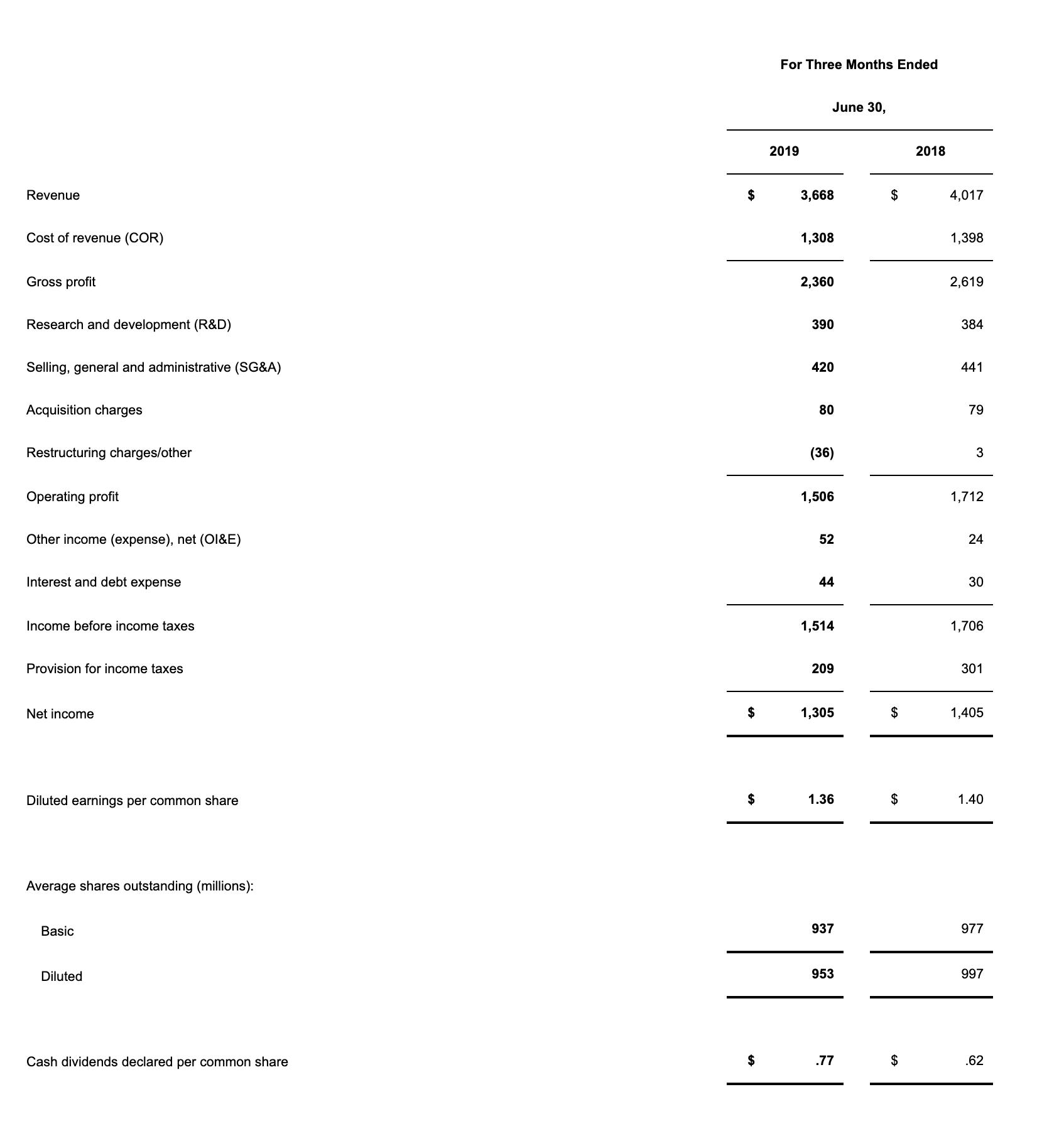 Texas Instruments Quartalszahlen