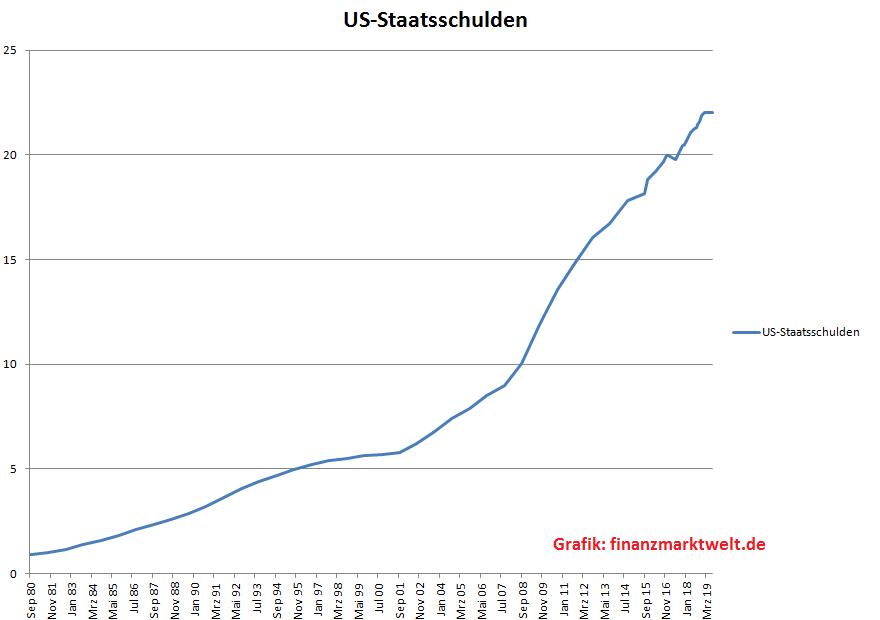 USA Staatsschulden seit den 80ern