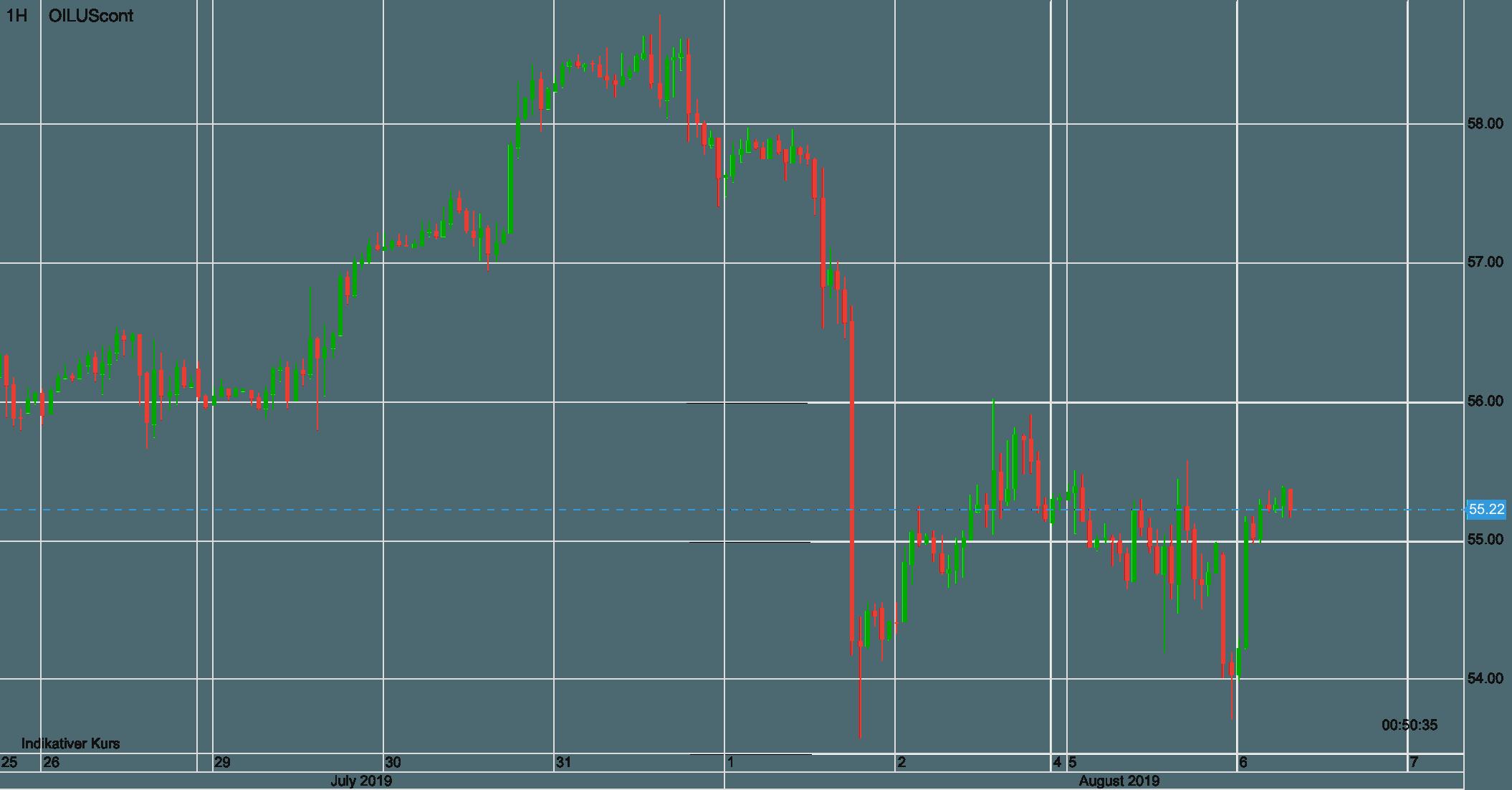 Ölpreis WTI seit 26. Juli