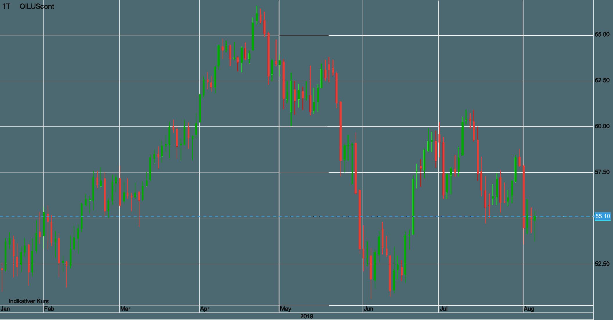 WTI-Ölpreis im größeren Bild seit Januar